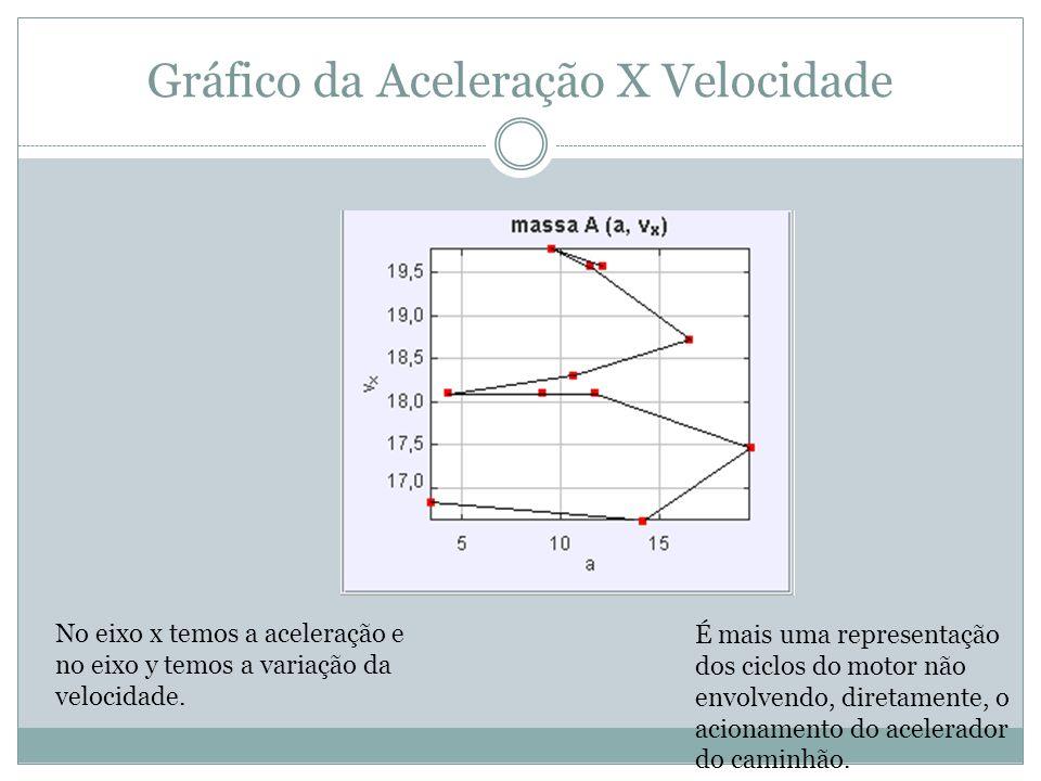 Gráfico da Aceleração X Velocidade No eixo x temos a aceleração e no eixo y temos a variação da velocidade. É mais uma representação dos ciclos do mot