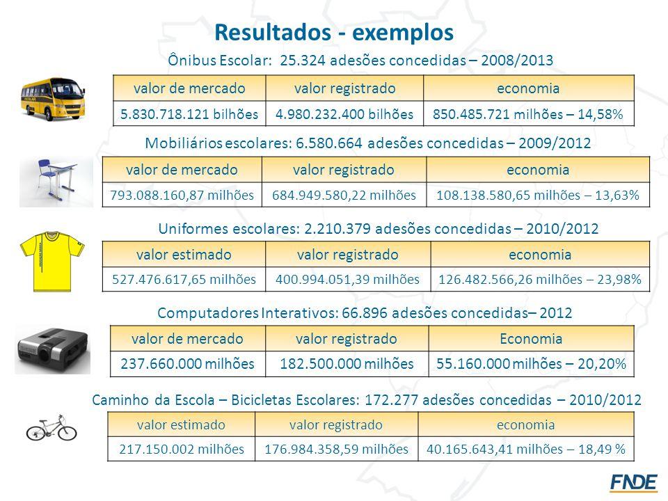 Resultados - exemplos Computadores Interativos: 66.896 adesões concedidas– 2012 valor de mercadovalor registradoEconomia 237.660.000 milhões182.500.000 milhões55.160.000 milhões – 20,20% Ônibus Escolar: 25.324 adesões concedidas – 2008/2013 valor de mercadovalor registradoeconomia 5.830.718.121 bilhões4.980.232.400 bilhões850.485.721 milhões – 14,58% Mobiliários escolares: 6.580.664 adesões concedidas – 2009/2012 valor de mercadovalor registradoeconomia 793.088.160,87 milhões684.949.580,22 milhões108.138.580,65 milhões – 13,63% Uniformes escolares: 2.210.379 adesões concedidas – 2010/2012 valor estimadovalor registradoeconomia 527.476.617,65 milhões400.994.051,39 milhões126.482.566,26 milhões – 23,98% valor estimadovalor registradoeconomia 217.150.002 milhões176.984.358,59 milhões40.165.643,41 milhões – 18,49 % Caminho da Escola – Bicicletas Escolares: 172.277 adesões concedidas – 2010/2012