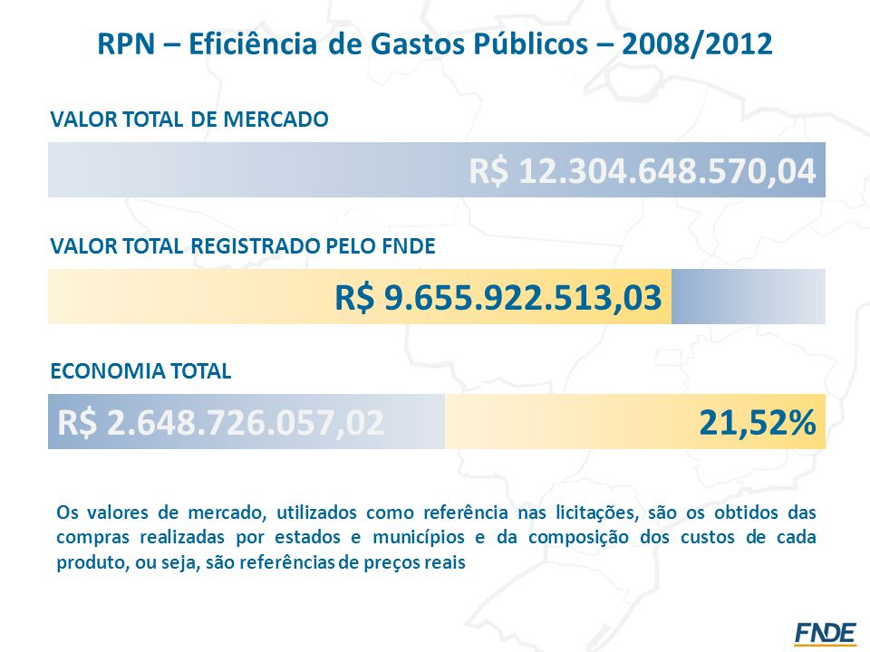 RPN – Eficiência de Gastos Públicos – 2008/2012 R$ 12.304.648.570,04 VALOR TOTAL DE MERCADO R$ 9.655.922.513,03 VALOR TOTAL REGISTRADO PELO FNDE ECONOMIA TOTAL R$ 2.648.726.057,02 21,52% Os valores de mercado, utilizados como referência nas licitações, são os obtidos das compras realizadas por estados e municípios e da composição dos custos de cada produto, ou seja, são referências de preços reais