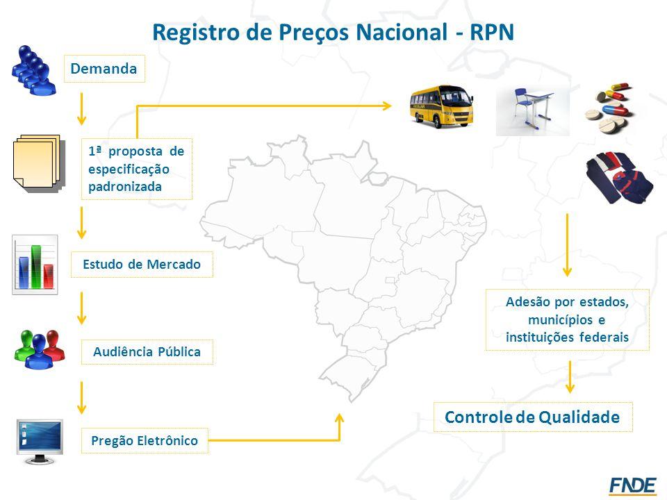 Registro de Preços Nacional - RPN Demanda 1ª proposta de especificação padronizada Estudo de Mercado Audiência Pública Pregão Eletrônico Adesão por estados, municípios e instituições federais Controle de Qualidade