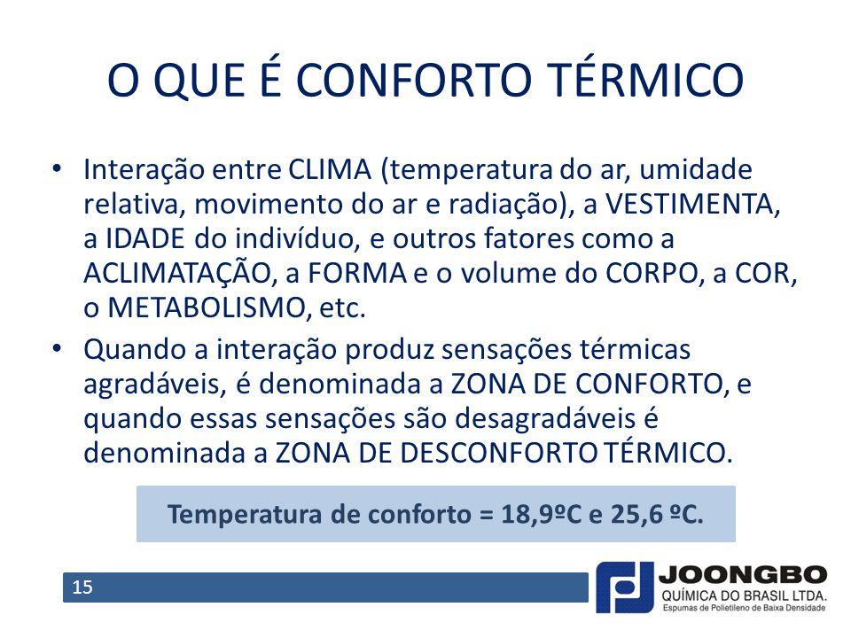 O QUE É CONFORTO TÉRMICO Interação entre CLIMA (temperatura do ar, umidade relativa, movimento do ar e radiação), a VESTIMENTA, a IDADE do indivíduo,