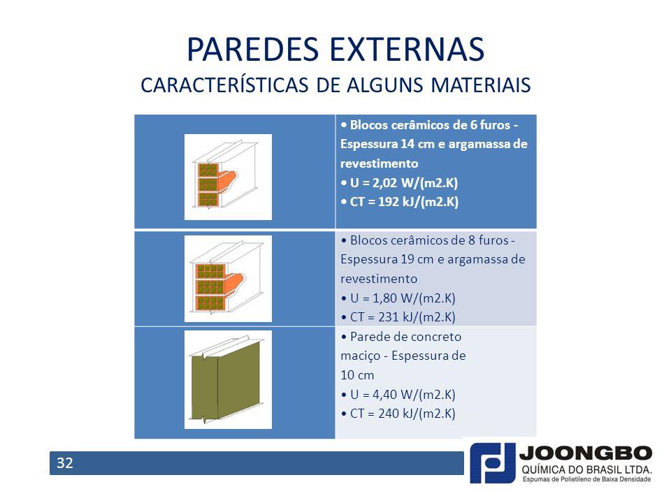 PAREDES EXTERNAS CARACTERÍSTICAS DE ALGUNS MATERIAIS Blocos cerâmicos de 6 furos Espessura 14 cm e argamassa de revestimento U = 2,02 W/(m2.K) CT = 19