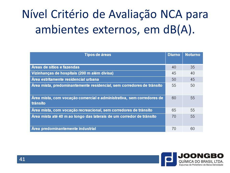 Nível Critério de Avaliação NCA para ambientes externos, em dB(A). Tipos de áreasDiurnoNoturno Áreas de sítios e fazendas4035 Vizinhanças de hospitais