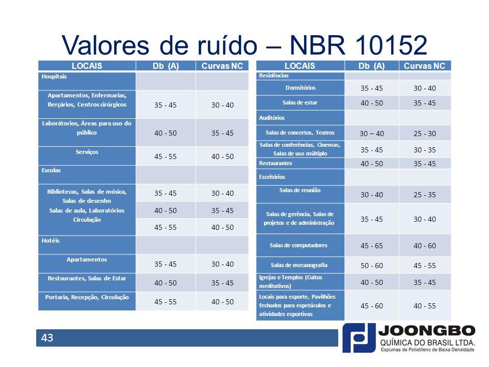 Valores de ruído – NBR 10152 43 LOCAISDb (A)Curvas NC Hospitais Apartamentos, Enfermarias, Berçários, Centros cirúrgicos 35 - 4530 - 40 Laborátorios,