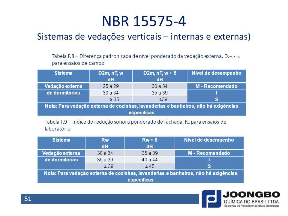 NBR 15575-4 Sistemas de vedações verticais – internas e externas) Sistema D2m, nT, w dB D2m, nT, w + 5 dB Nivel de desempenho Vedação externa25 a 2930
