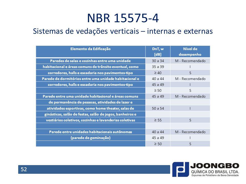 NBR 15575-4 Sistemas de vedações verticais – internas e externas 52 Elemento da Edificação DnT, w [dB] Nível de desempenho Paredes de salas e cozinhas