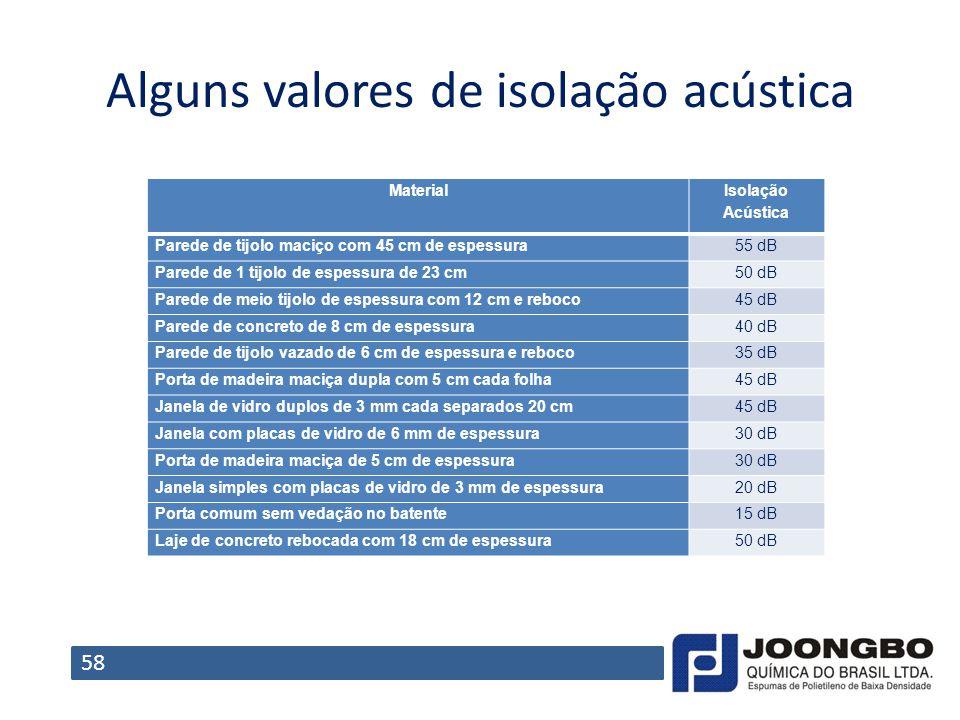 Alguns valores de isolação acústica Material Isolação Acústica Parede de tijolo maciço com 45 cm de espessura55 dB Parede de 1 tijolo de espessura de