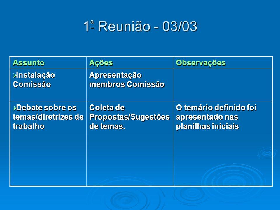 1 ª Reunião - 03/03 AssuntoAçõesObservações Instalação Comissão Instalação Comissão Apresentação membros Comissão Debate sobre os temas/diretrizes de trabalho Debate sobre os temas/diretrizes de trabalho Coleta de Propostas/Sugestões de temas.