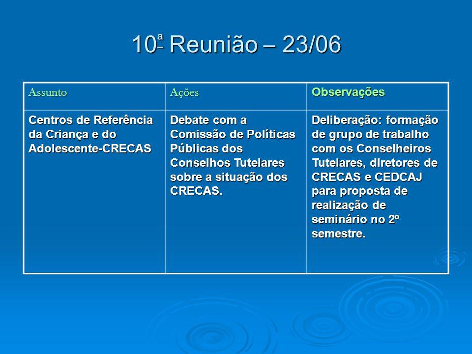 10ª Reunião – 23/06 AssuntoAçõesObservações Centros de Referência da Criança e do Adolescente-CRECAS Debate com a Comissão de Políticas Públicas dos Conselhos Tutelares sobre a situação dos CRECAS.