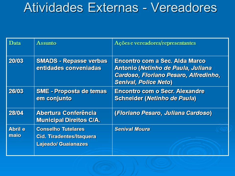 Atividades Externas - Vereadores DataAssunto Ações e vereadores/representantes 20/03 SMADS - Repasse verbas entidades conveniadas Encontro com a Sec.