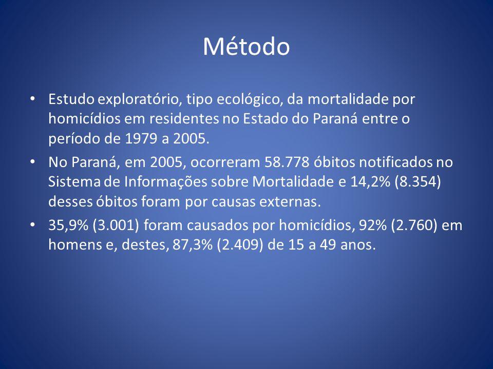 Resultados Nos dois primeiros triênios do período, o Estado do Paraná apresentava coeficientes de mortalidade por homicídios de 43,1 e 38,7 óbitos por 100.000 (baixo ou muito baixo).