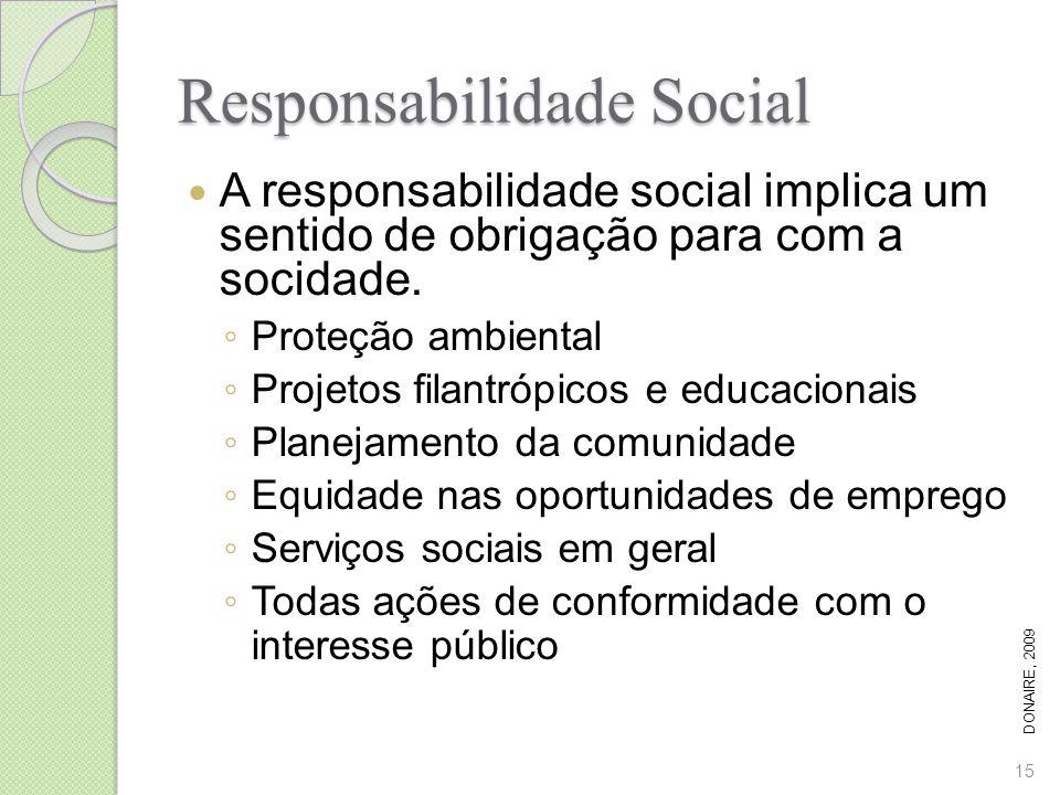 Responsabilidade Social A responsabilidade social implica um sentido de obrigação para com a socidade. Proteção ambiental Projetos filantrópicos e edu