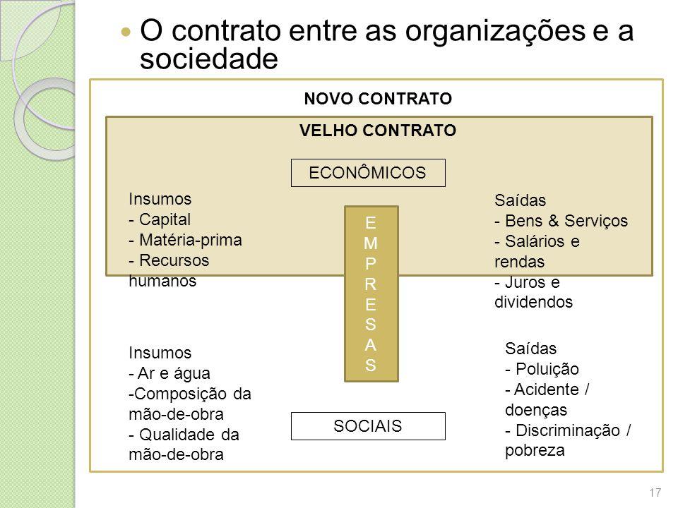 O contrato entre as organizações e a sociedade NOVO CONTRATO VELHO CONTRATO Insumos - Capital - Matéria-prima - Recursos humanos Saídas - Bens & Servi