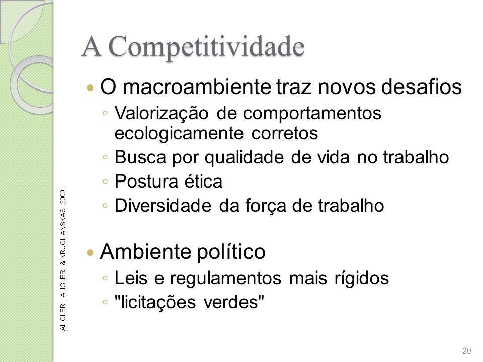 A Competitividade O macroambiente traz novos desafios Valorização de comportamentos ecologicamente corretos Busca por qualidade de vida no trabalho Po