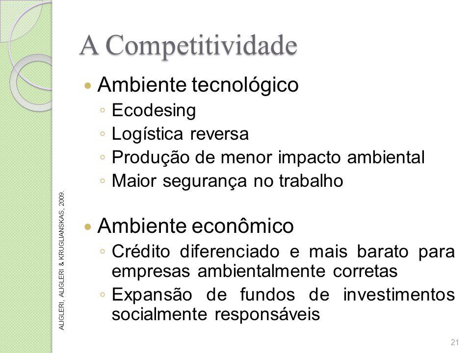 A Competitividade Ambiente tecnológico Ecodesing Logística reversa Produção de menor impacto ambiental Maior segurança no trabalho Ambiente econômico