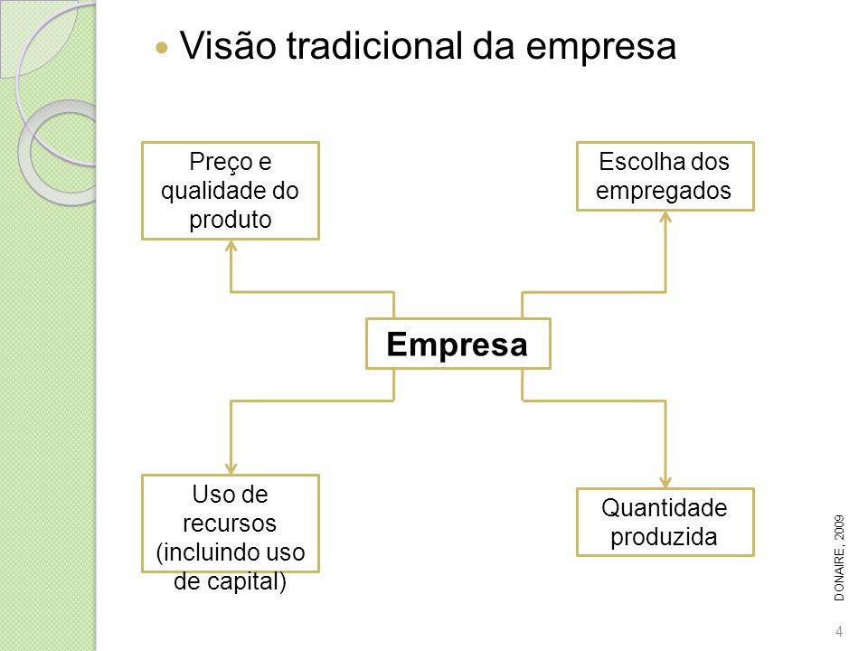 Visão tradicional da empresa Empresa Escolha dos empregados Quantidade produzida Uso de recursos (incluindo uso de capital) Preço e qualidade do produ