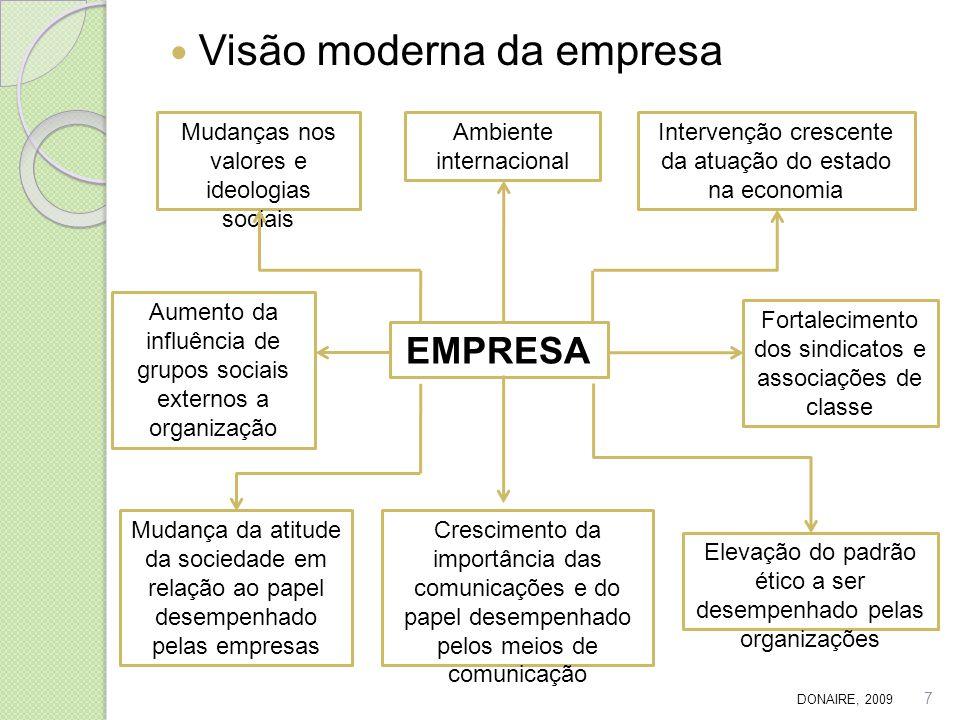 Visão moderna da empresa EMPRESA Intervenção crescente da atuação do estado na economia Elevação do padrão ético a ser desempenhado pelas organizações