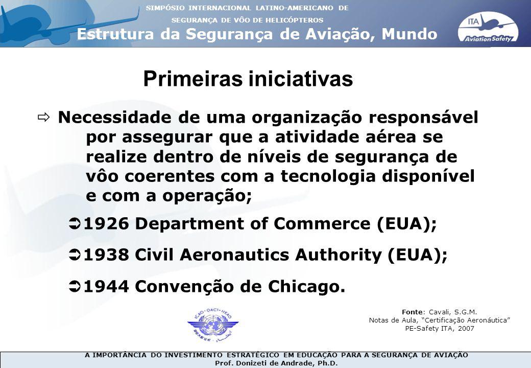 A IMPORTÂNCIA DO INVESTIMENTO ESTRATÉGICO EM EDUCAÇÃO PARA A SEGURANÇA DE AVIAÇÃO Prof. Donizeti de Andrade, Ph.D. Estrutura da Segurança de Aviação,