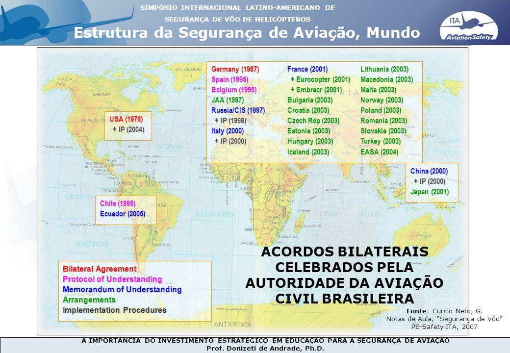 A IMPORTÂNCIA DO INVESTIMENTO ESTRATÉGICO EM EDUCAÇÃO PARA A SEGURANÇA DE AVIAÇÃO Prof. Donizeti de Andrade, Ph.D. USA (1976) + IP (2004) + IP (2004)