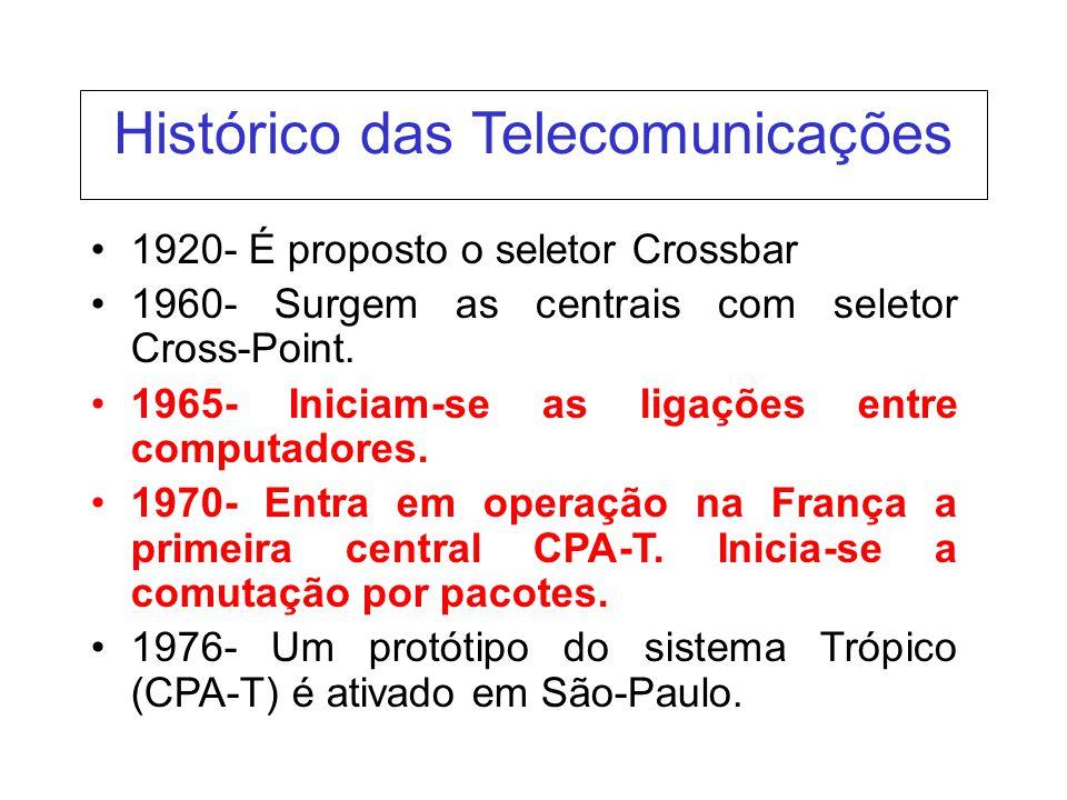 1920- É proposto o seletor Crossbar 1960- Surgem as centrais com seletor Cross-Point. 1965- Iniciam-se as ligações entre computadores. 1970- Entra em