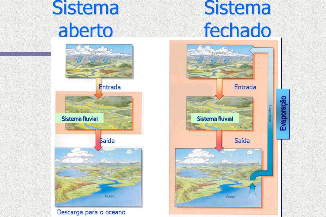 Sistema aberto Sistema fechado EntradaEntrada SaídaSaída Descarga para o oceano Sistema fluvial EvaporaçãoEvaporação