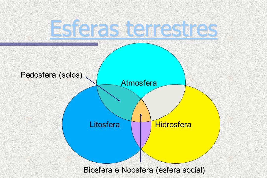 Hidrosfera Biosfera e Noosfera (esfera social) Atmosfera Litosfera Esferas terrestres Esferas terrestres Pedosfera (solos)