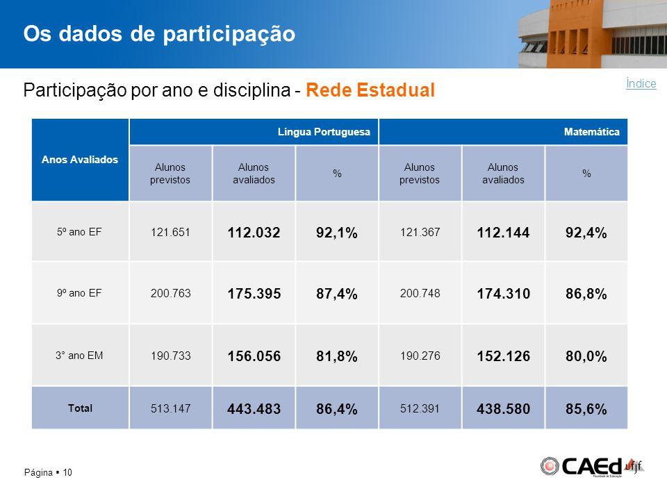 Os dados de participação Página 10 Índice Anos Avaliados Língua PortuguesaMatemática Alunos previstos Alunos avaliados % Alunos previstos Alunos avali