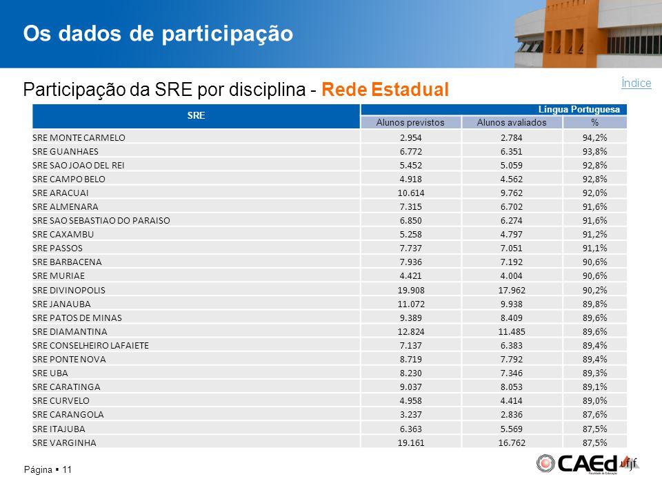 Os dados de participação Página 11 Índice Participação da SRE por disciplina - Rede Estadual SRE Língua Portuguesa Alunos previstosAlunos avaliados% S