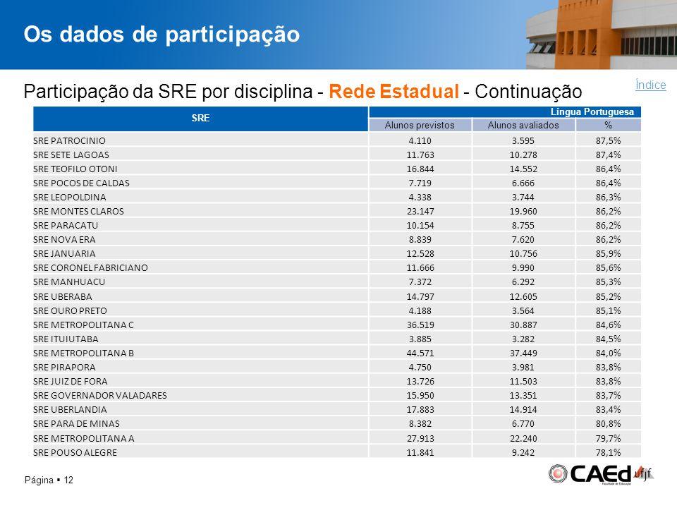 Os dados de participação Página 12 Índice Participação da SRE por disciplina - Rede Estadual - Continuação SRE Língua Portuguesa Alunos previstosAluno