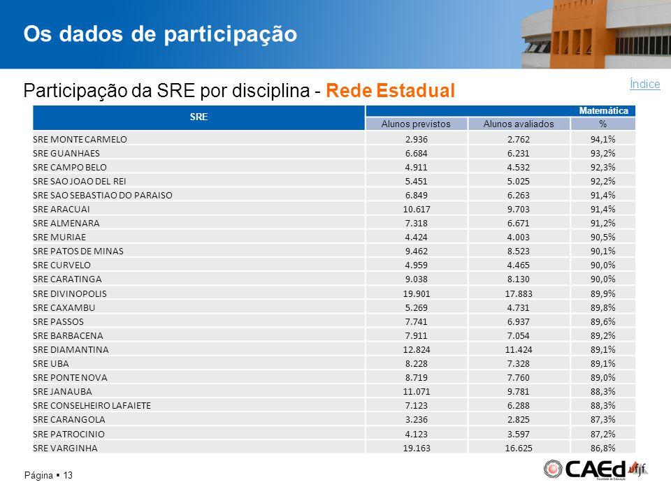 Os dados de participação Página 13 Índice Participação da SRE por disciplina - Rede Estadual SRE Matemática Alunos previstosAlunos avaliados% SRE MONT