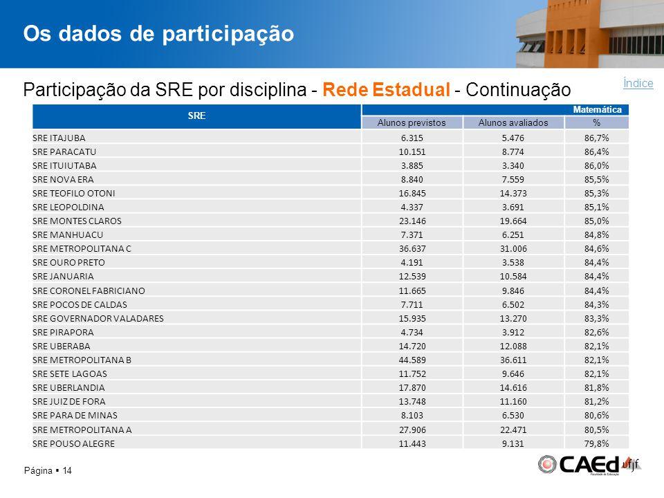 Os dados de participação Página 14 Índice Participação da SRE por disciplina - Rede Estadual - Continuação SRE Matemática Alunos previstosAlunos avali