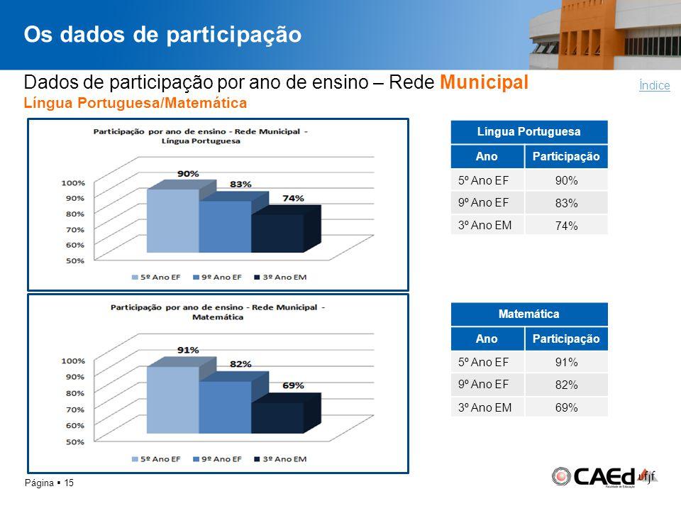 Os dados de participação Página 15 Dados de participação por ano de ensino – Rede Municipal Língua Portuguesa/Matemática Índice Língua Portuguesa AnoP