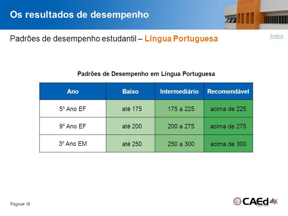 Os resultados de desempenho Página 18 Padrões de desempenho estudantil – Língua Portuguesa Índice Padrões de Desempenho em Língua Portuguesa AnoBaixoI
