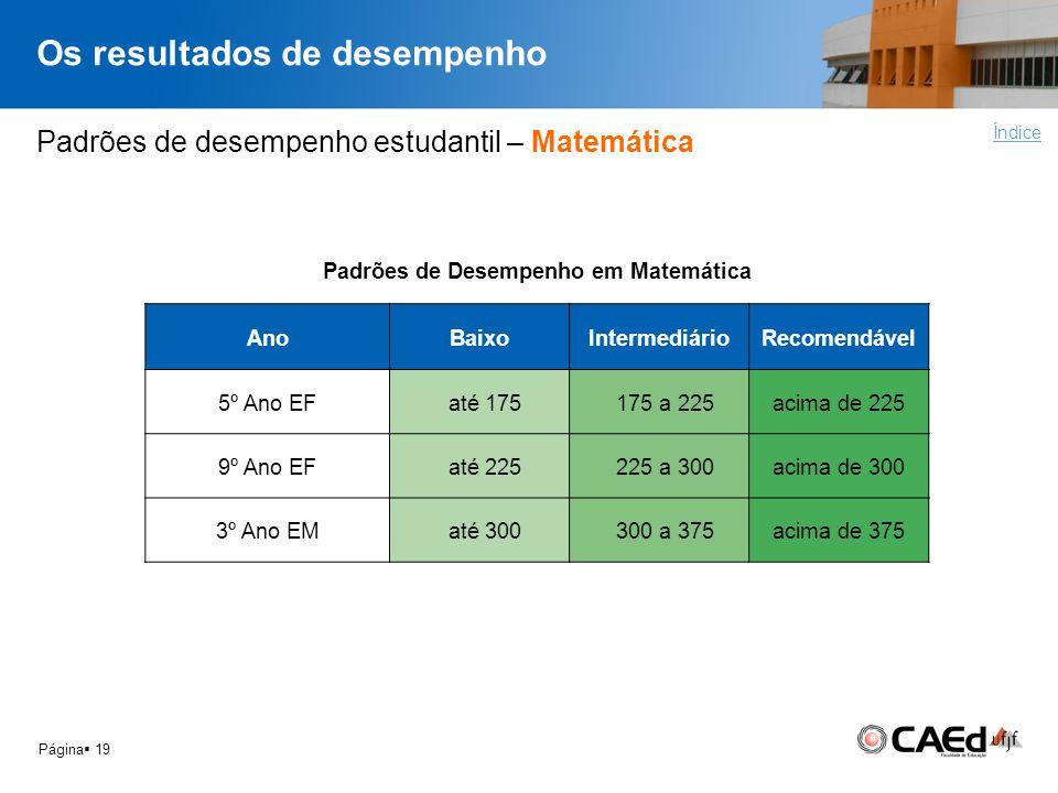 Os resultados de desempenho Página 19 Padrões de desempenho estudantil – Matemática Índice Padrões de Desempenho em Matemática AnoBaixoIntermediárioRe