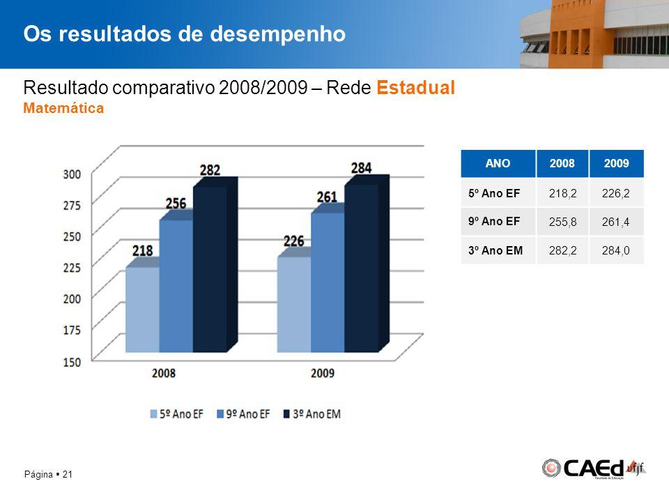 Os resultados de desempenho Página 21 Resultado comparativo 2008/2009 – Rede Estadual Matemática ANO20082009 5º Ano EF218,2226,2 9º Ano EF 255,8261,4