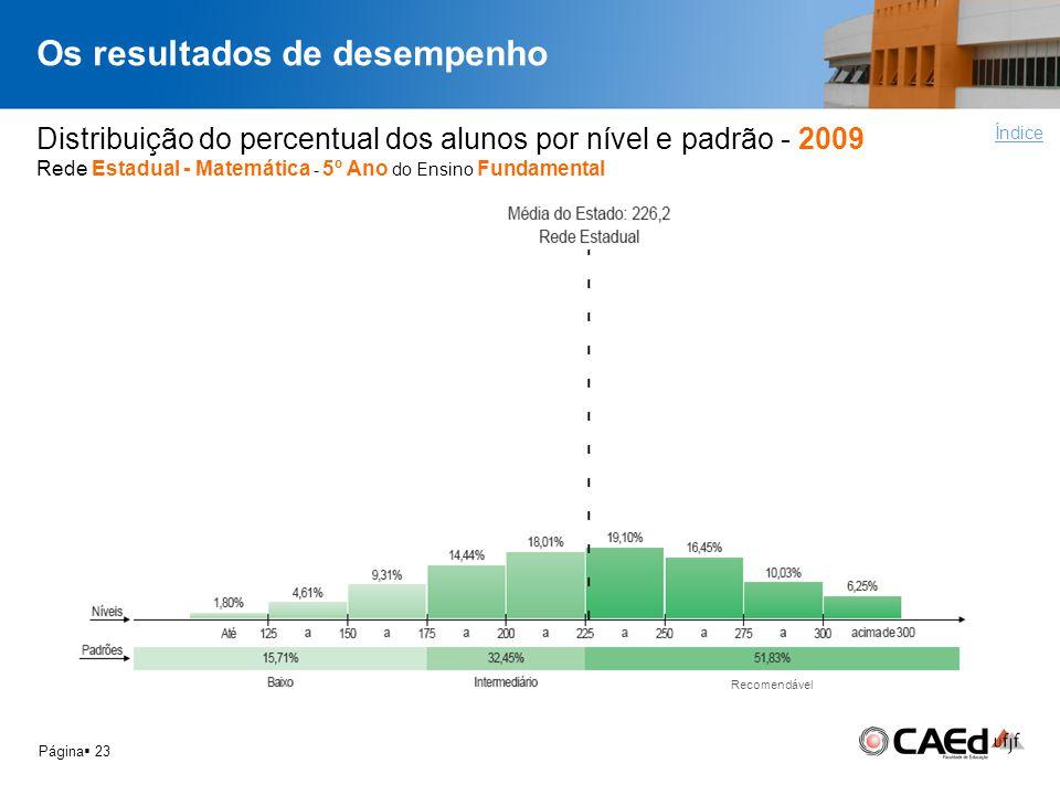 Os resultados de desempenho Página 23 Distribuição do percentual dos alunos por nível e padrão - 2009 Rede Estadual - Matemática - 5º Ano do Ensino Fu