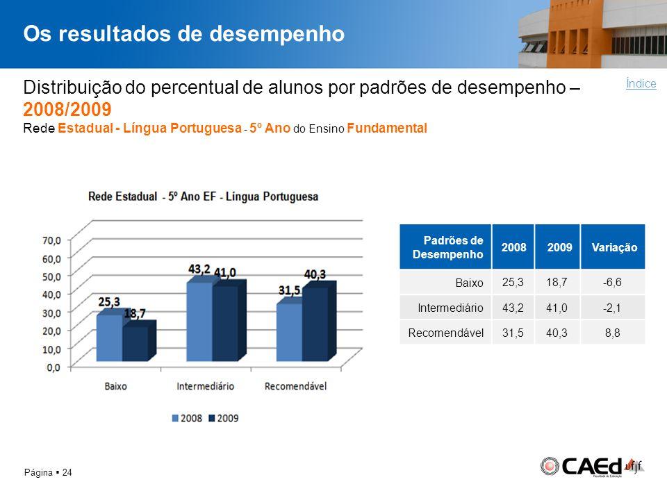 Os resultados de desempenho Página 24 Distribuição do percentual de alunos por padrões de desempenho – 2008/2009 Rede Estadual - Língua Portuguesa - 5