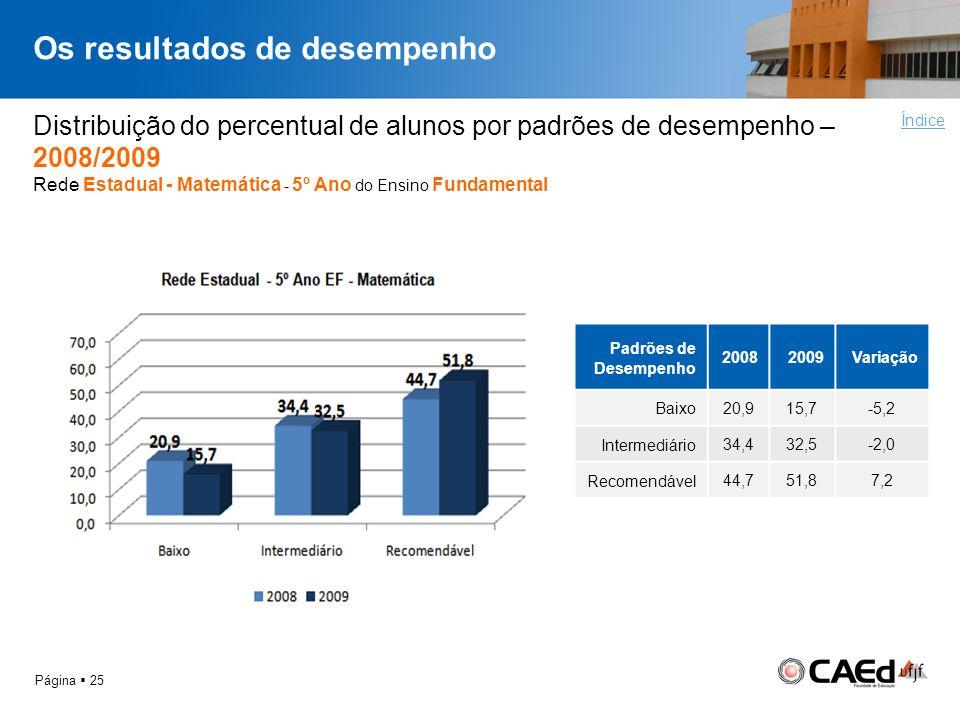 Os resultados de desempenho Página 25 Distribuição do percentual de alunos por padrões de desempenho – 2008/2009 Rede Estadual - Matemática - 5º Ano d