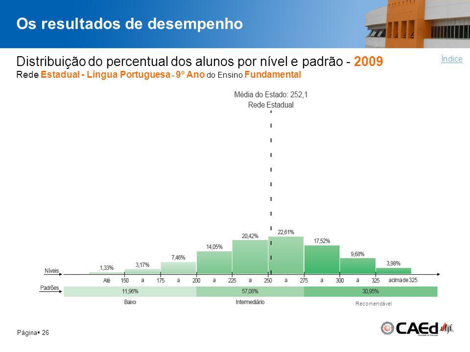 Os resultados de desempenho Página 26 Distribuição do percentual dos alunos por nível e padrão - 2009 Rede Estadual - Língua Portuguesa - 9º Ano do En
