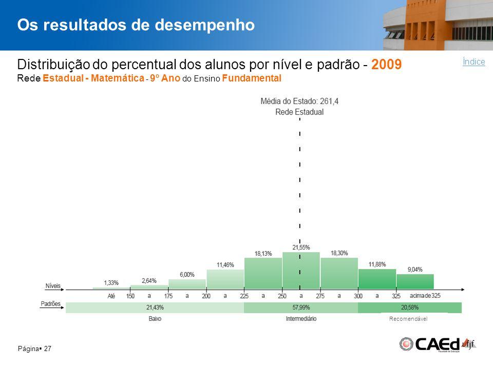 Os resultados de desempenho Página 27 Distribuição do percentual dos alunos por nível e padrão - 2009 Rede Estadual - Matemática - 9º Ano do Ensino Fu