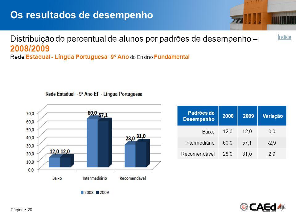 Os resultados de desempenho Página 28 Distribuição do percentual de alunos por padrões de desempenho – 2008/2009 Rede Estadual - Língua Portuguesa - 9