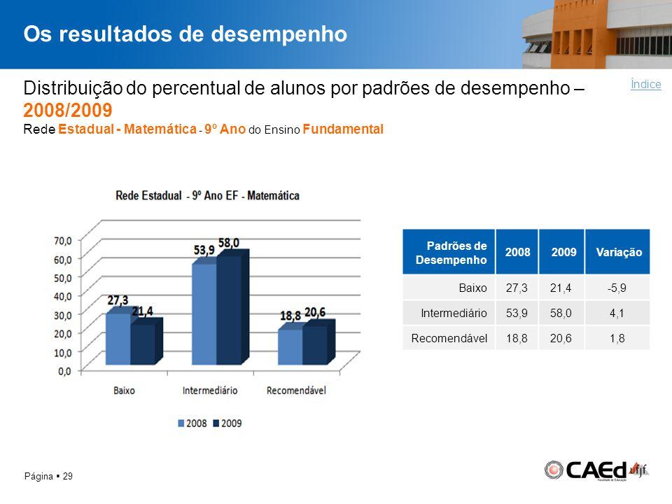 Os resultados de desempenho Página 29 Distribuição do percentual de alunos por padrões de desempenho – 2008/2009 Rede Estadual - Matemática - 9º Ano d