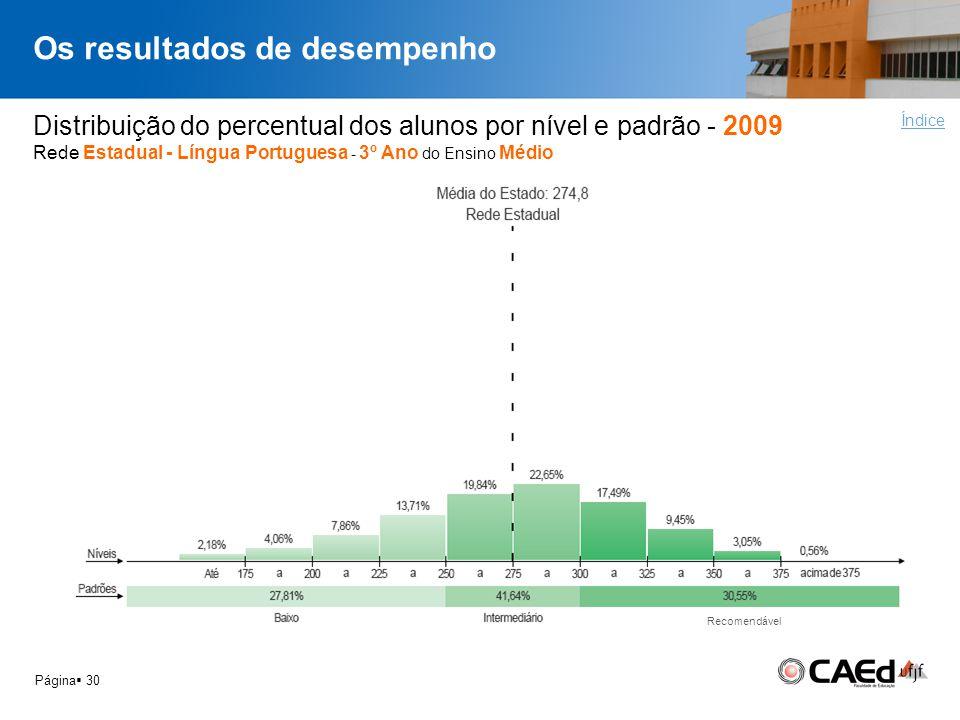 Os resultados de desempenho Página 30 Distribuição do percentual dos alunos por nível e padrão - 2009 Rede Estadual - Língua Portuguesa - 3º Ano do En