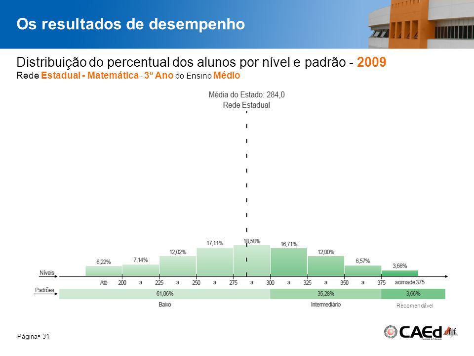 Os resultados de desempenho Página 31 Distribuição do percentual dos alunos por nível e padrão - 2009 Rede Estadual - Matemática - 3º Ano do Ensino Mé