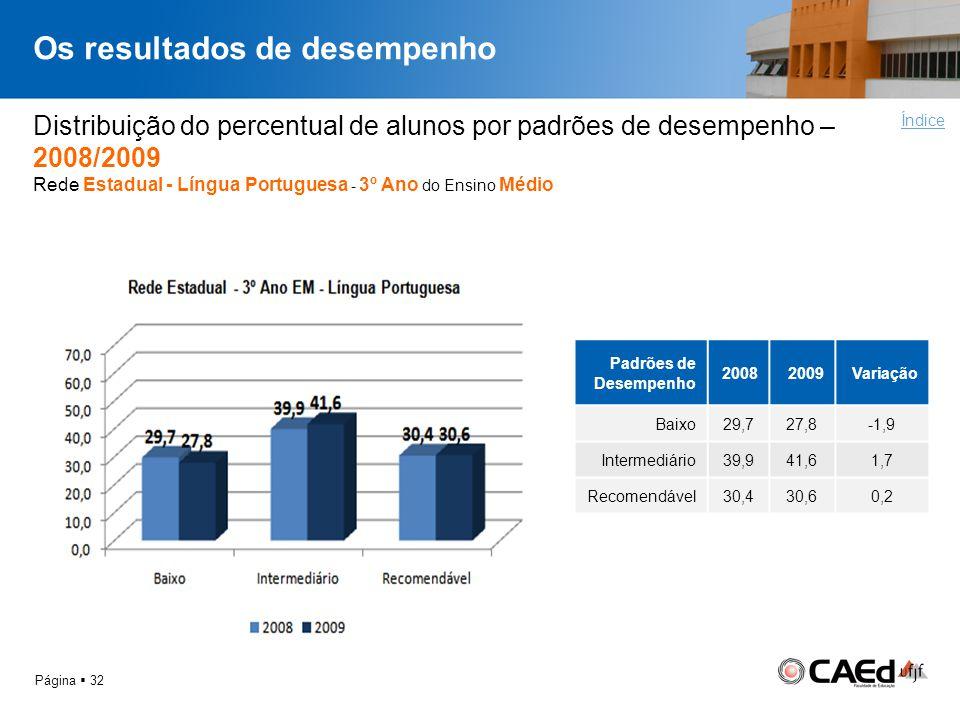 Os resultados de desempenho Página 32 Distribuição do percentual de alunos por padrões de desempenho – 2008/2009 Rede Estadual - Língua Portuguesa - 3