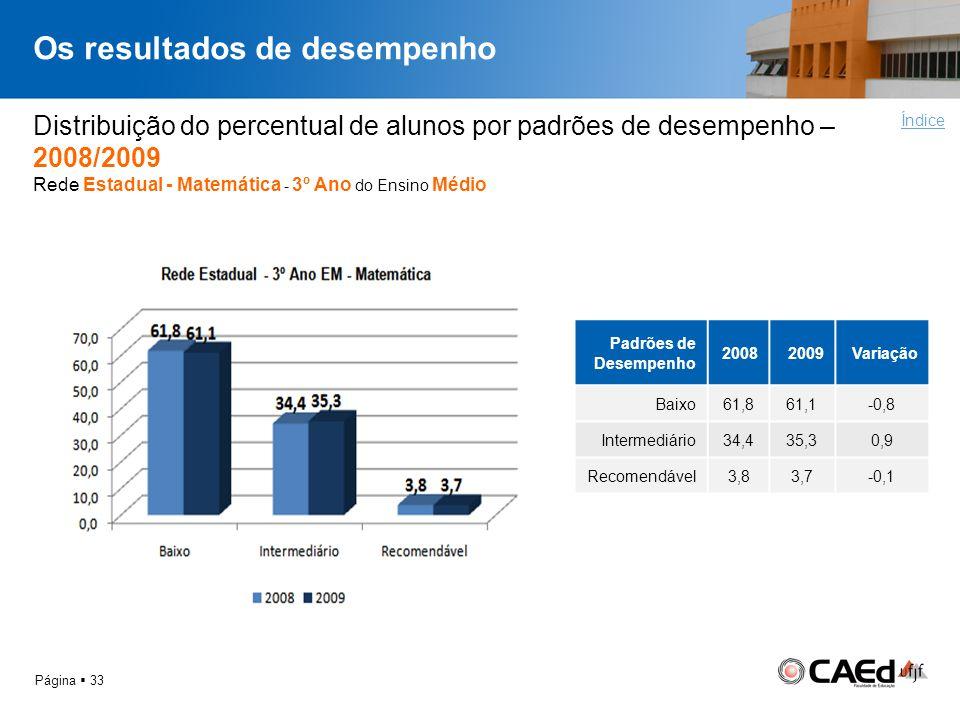 Os resultados de desempenho Página 33 Distribuição do percentual de alunos por padrões de desempenho – 2008/2009 Rede Estadual - Matemática - 3º Ano d