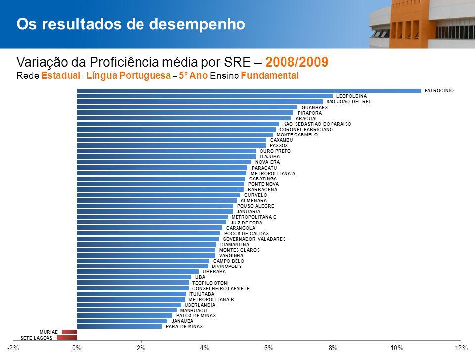 Página 34 Variação da Proficiência média por SRE – 2008/2009 Rede Estadual - Língua Portuguesa – 5° Ano Ensino Fundamental Os resultados de desempenho