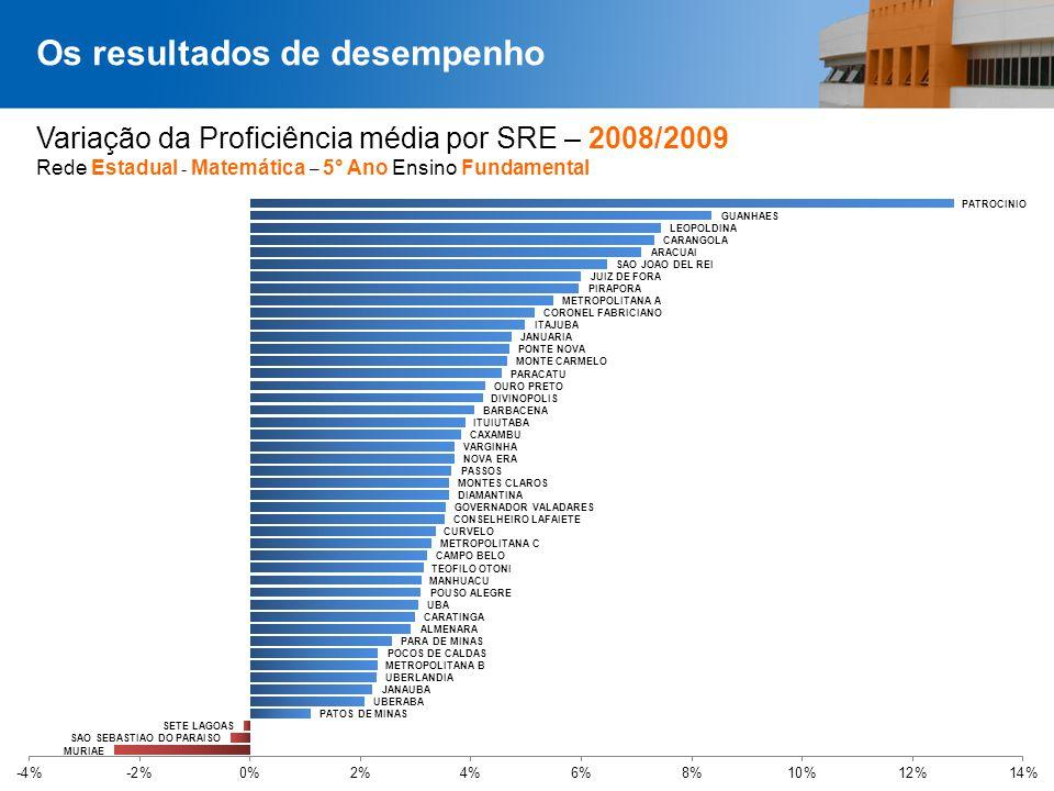 Página 35 Variação da Proficiência média por SRE – 2008/2009 Rede Estadual - Matemática – 5° Ano Ensino Fundamental Os resultados de desempenho