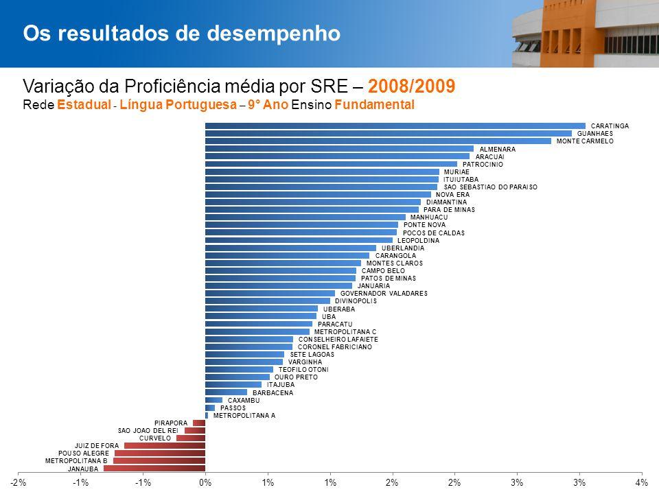 Página 36 Variação da Proficiência média por SRE – 2008/2009 Rede Estadual - Língua Portuguesa – 9° Ano Ensino Fundamental Os resultados de desempenho