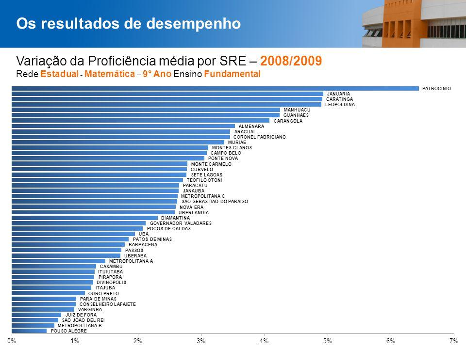 Página 37 Variação da Proficiência média por SRE – 2008/2009 Rede Estadual - Matemática – 9° Ano Ensino Fundamental Os resultados de desempenho